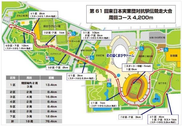 東日本実業団駅伝2020コース図